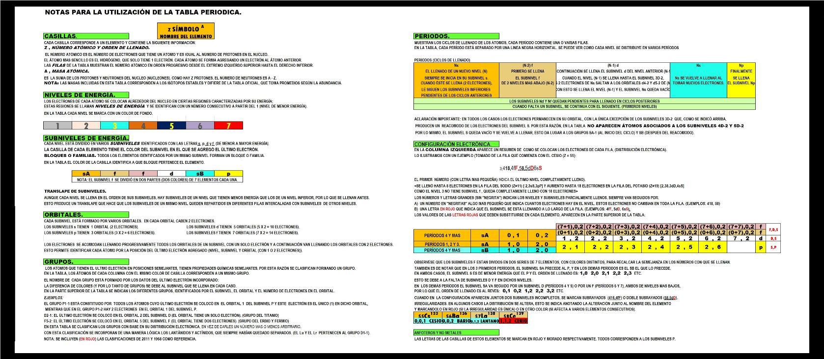 Tabla periodica de los elementos clasificada por niveles ciencia fisica quimica tablaperiodica science physics chemistry periodictable orbitals urtaz Images