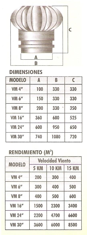 Extractor De Baño Medidas:Nuevo producto : Extractores eólicos